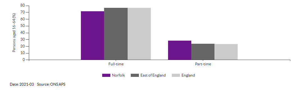 Full-time and part-time employment in Norfolk for 2021-03