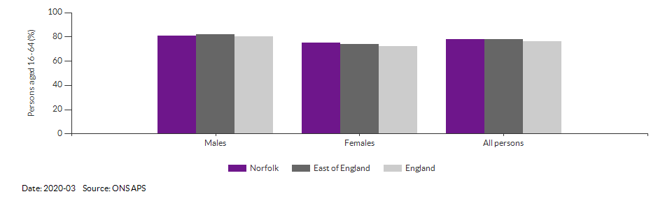 Employment rate in Norfolk for 2020-03