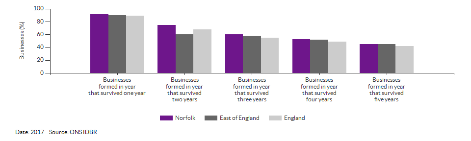 Enterprises by employment size for Norfolk for (2017)
