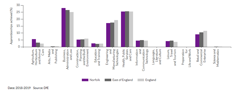 Apprenticeships achieved/completed for Norfolk for (2018-2019)
