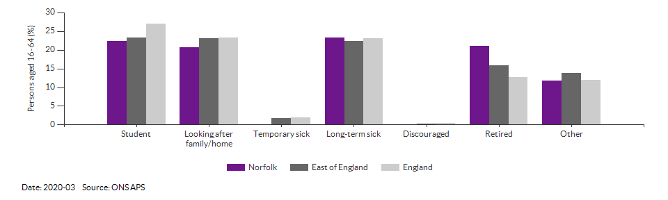 Reasons for economic inactivity in Norfolk for 2020-03