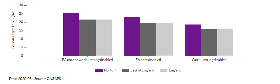 Disability (Equality Act) core level in Norfolk for 2020-03