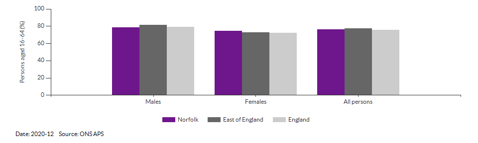 Employment rate in Norfolk for 2020-12