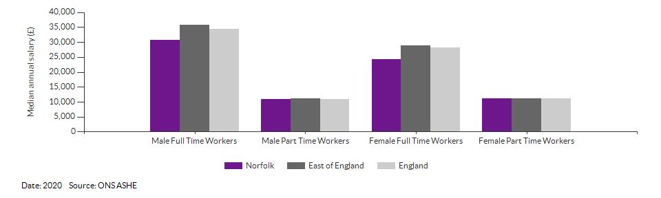 Median annual resident salaries for Norfolk for (2020)