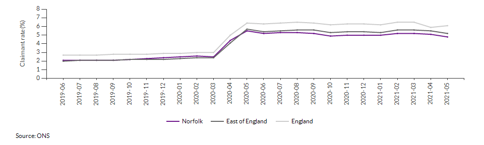 Claimant count for aged 16+ for Norfolk over time