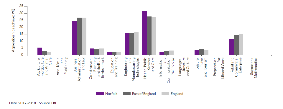 Apprenticeships achieved/completed for Norfolk for (2017-2018)
