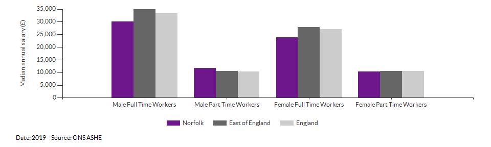 Median annual resident salaries for Norfolk for (2019)