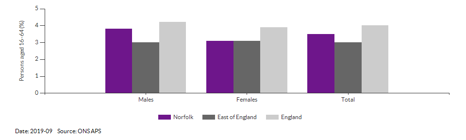 Unemployment rate in Norfolk for 2019-09