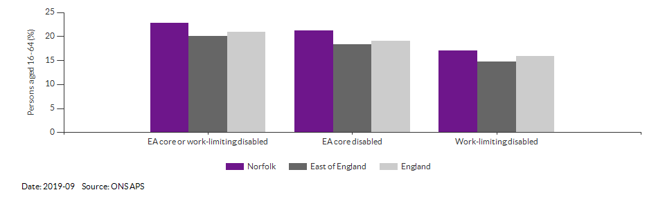 Disability (Equality Act) core level in Norfolk for 2019-09
