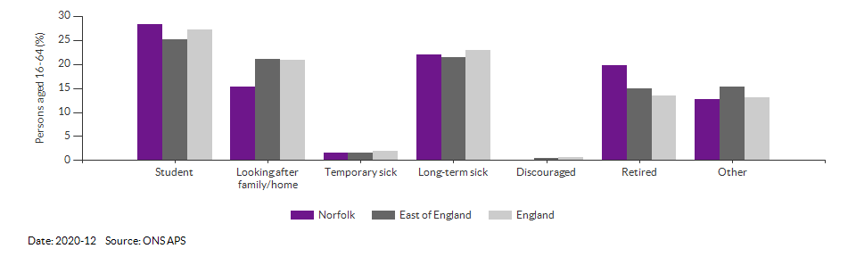 Reasons for economic inactivity in Norfolk for 2020-12