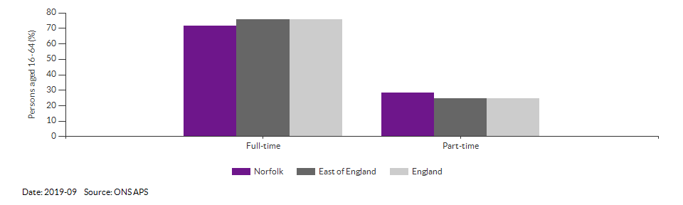Full-time and part-time employment in Norfolk for 2019-09
