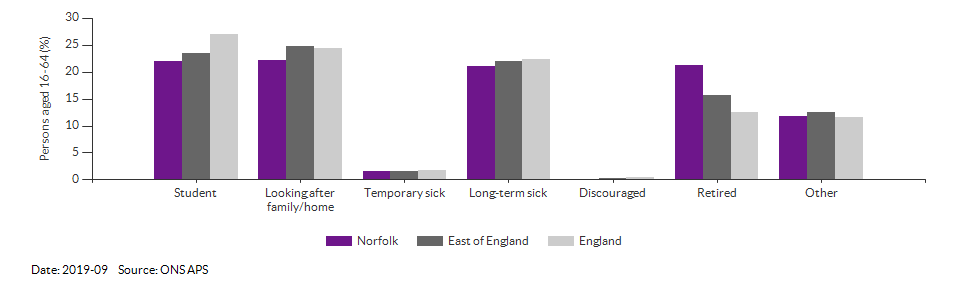 Reasons for economic inactivity in Norfolk for 2019-09