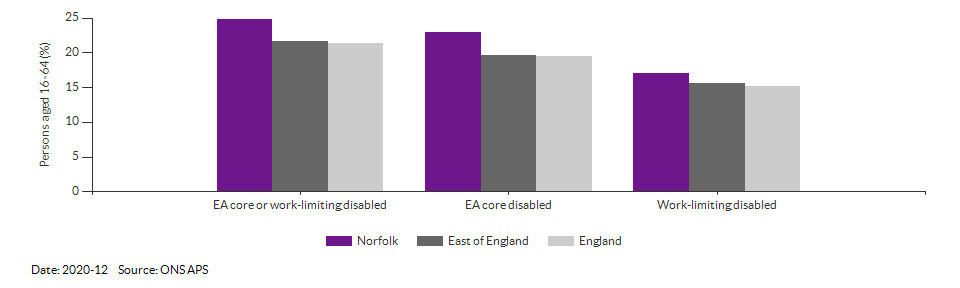 Disability (Equality Act) core level in Norfolk for 2020-12