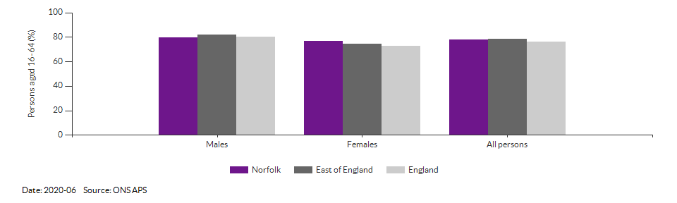 Employment rate in Norfolk for 2020-06