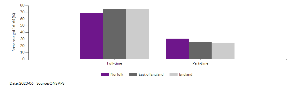 Full-time and part-time employment in Norfolk for 2020-06
