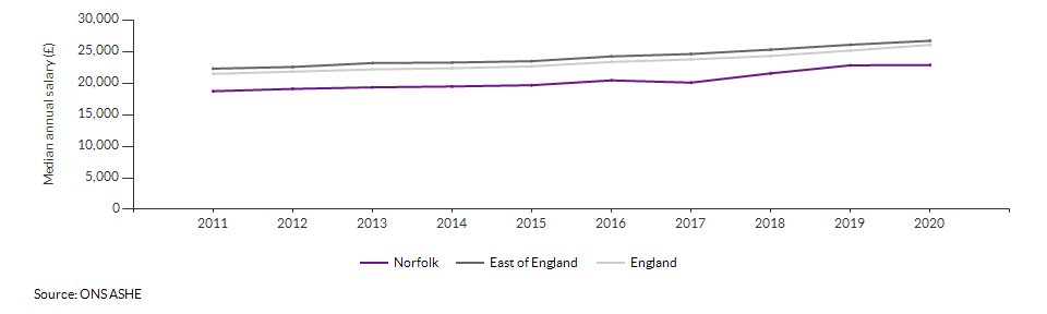 Median annual salary for all residents for Norfolk over time