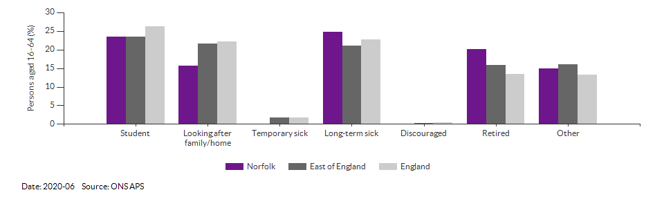 Reasons for economic inactivity in Norfolk for 2020-06