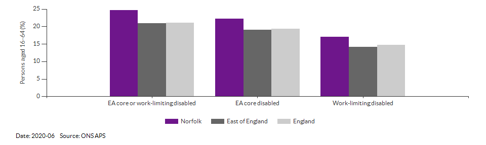 Disability (Equality Act) core level in Norfolk for 2020-06