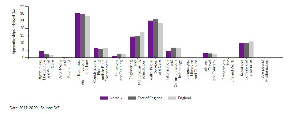 Apprenticeships achieved/completed for Norfolk for (2019-2020)