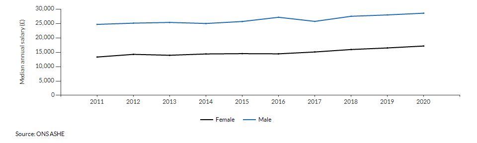 Median annual salary for resident males and females for Norfolk over time
