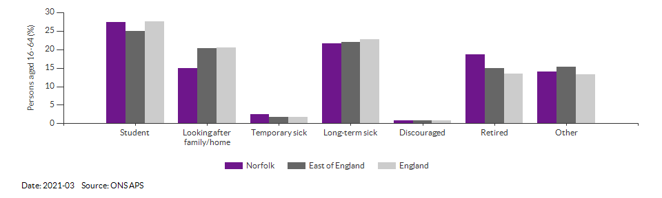 Reasons for economic inactivity in Norfolk for 2021-03
