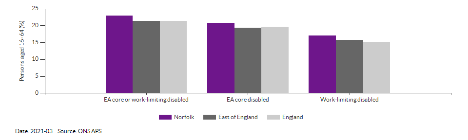 Disability (Equality Act) core level in Norfolk for 2021-03