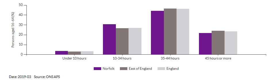 Occupations for the working age population in Norfolk for 2011