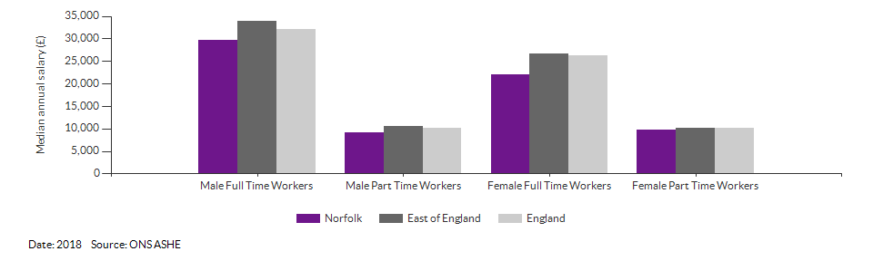 Median annual resident salaries for Norfolk for (2018)