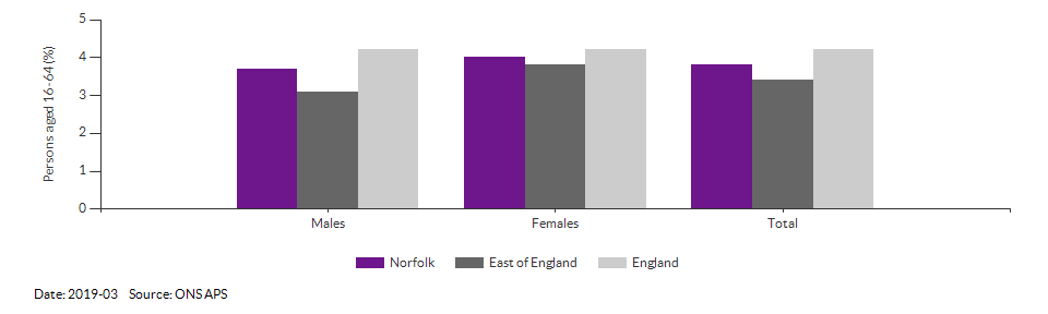 Unemployment rate in Norfolk for 2019-03