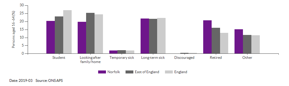 Reasons for economic inactivity in Norfolk for 2019-03