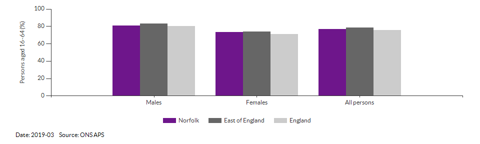 Employment rate in Norfolk for 2019-03