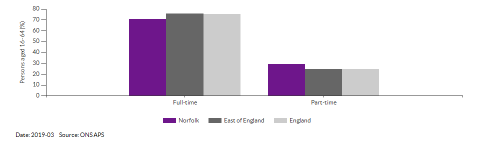 Full-time and part-time employment in Norfolk for 2019-03