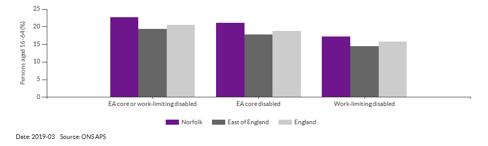 Disability (Equality Act) core level in Norfolk for 2019-03