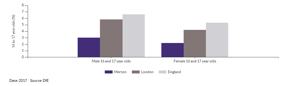 16 to 17 year olds not in education, emplyment or training for Merton for 2017