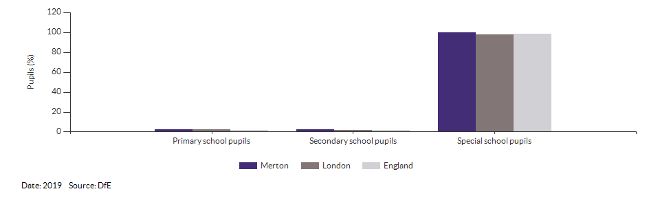 Pupils with a statement of Special Educational Needs or Education, Health or Care Plan for Merton for 2019