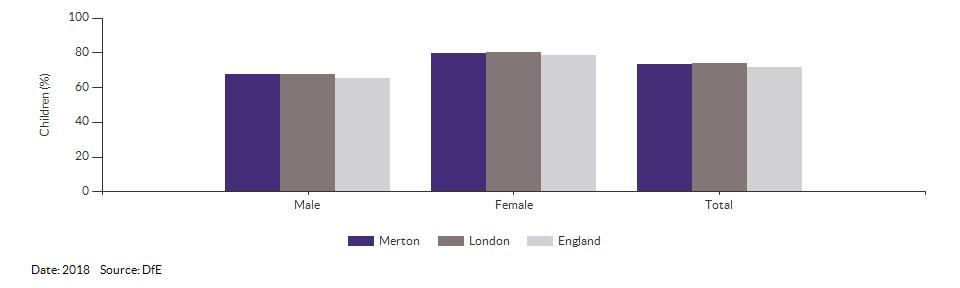 Children achieving a good level of development for Merton for 2018