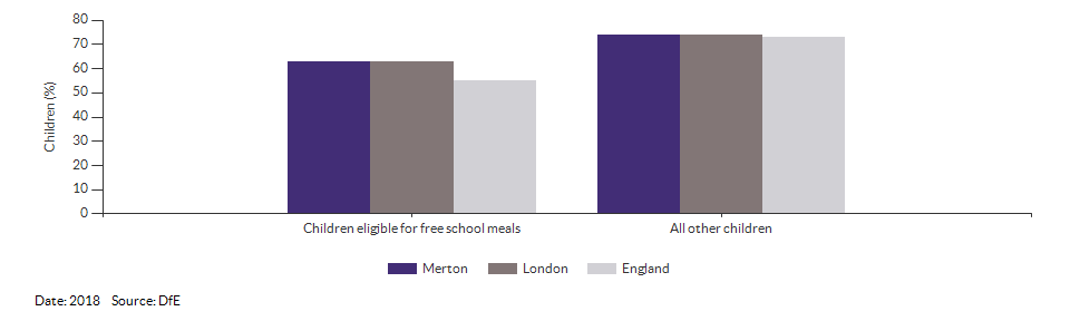 Children eligible for free school meals achieving a good level of development for Merton for 2018