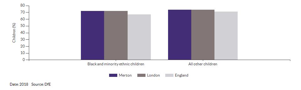 Black and minority ethnic children achieving a good level of development for Merton for 2018