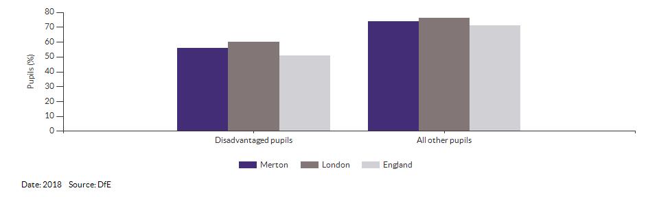 Disadvantaged pupils reaching the expected standard at KS2 for Merton for 2018