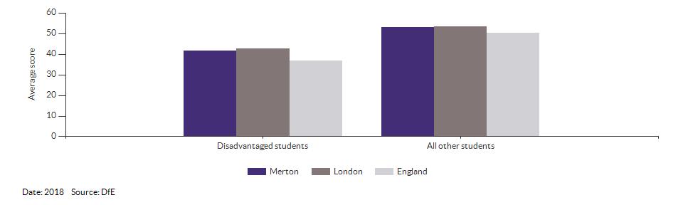 Average attainment 8 scores for Merton for 2018