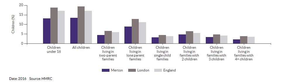 Percentage of children in low income families for Merton for 2016