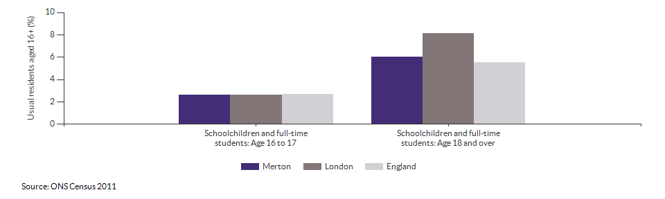 Schoolchildren and students in Merton for 2011