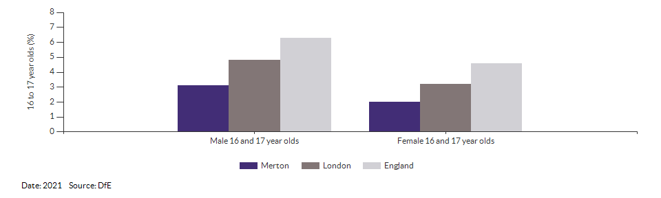 16 to 17 year olds not in education, emplyment or training for Merton for 2021