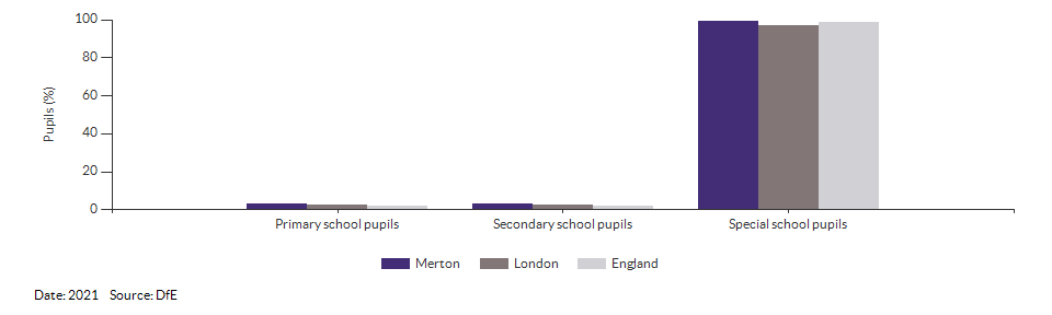 Pupils with a statement of Special Educational Needs or Education, Health or Care Plan for Merton for 2021