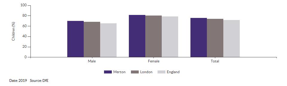 Children achieving a good level of development for Merton for 2019