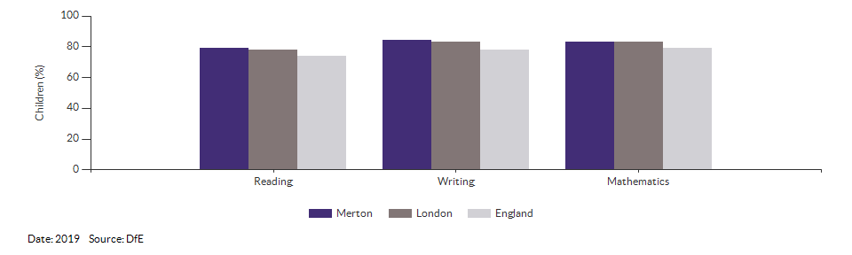 Children reaching the expected standard in reading, writing and maths for Merton for 2019