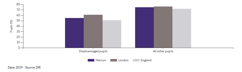 Disadvantaged pupils reaching the expected standard at KS2 for Merton for 2019