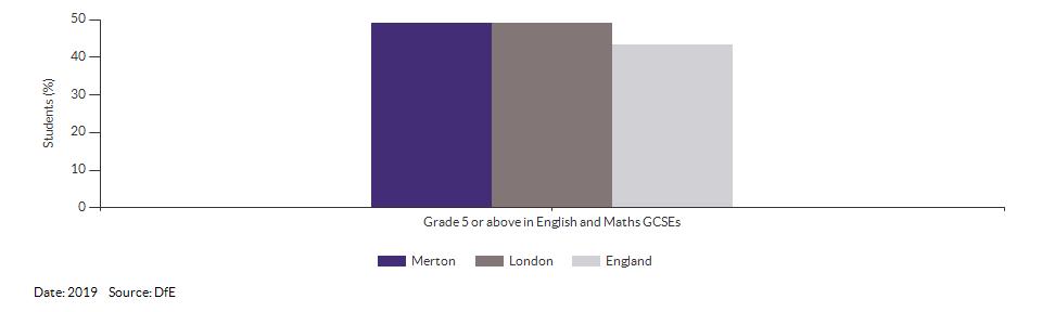Student achievement in GCSEs for Merton for 2019