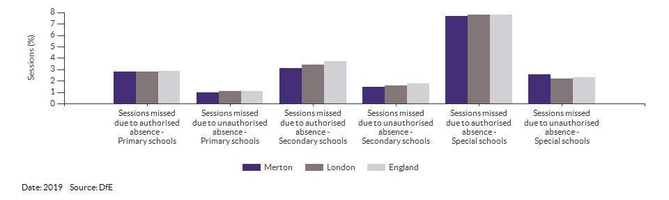 Absences in primary and secondary schools for Merton for 2019