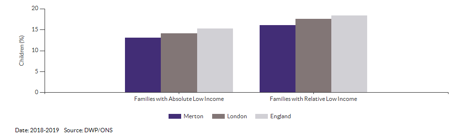 Percentage of children in low income families for Merton for 2018-2019